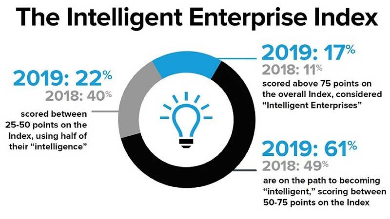 An infographic showing the total Intelligent Enterprise Index scores for 2017, 2018 and 2019