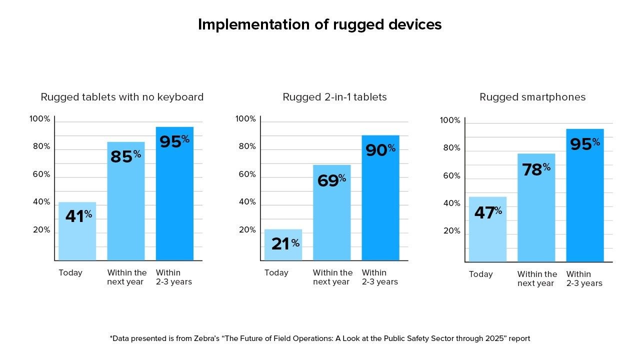 A chart from Zebra`s Critical Vision Study showing public safety agencies` current implemenation of different rugged mobile device form factors