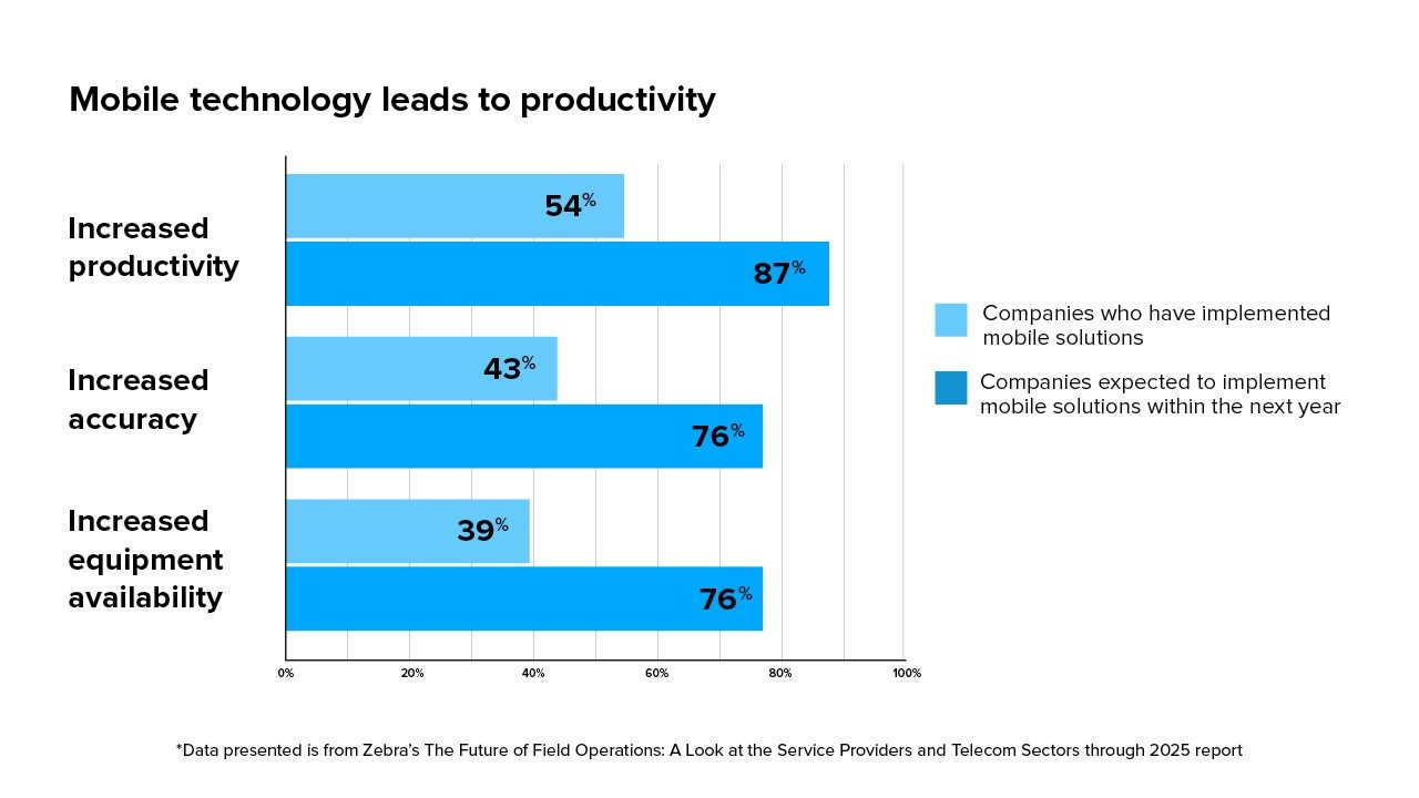 Mobile technology leads to productivity in these ways