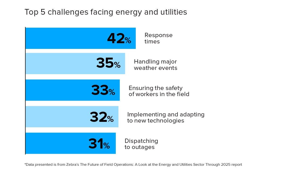 The top 5 challenges facing utilities and energy companies over the next five years per Zebra`s Future of Field Operations vision study.