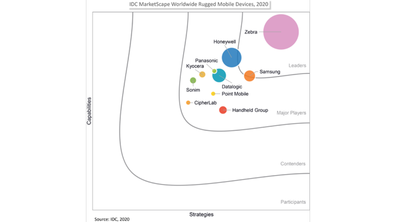 IDC MarketScape Worldwide Rugged Mobile Devices 2020 Vendor Assessment graphic