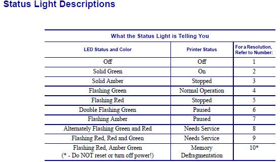 GC420/GK888 Printer Status Light Details and Solutions