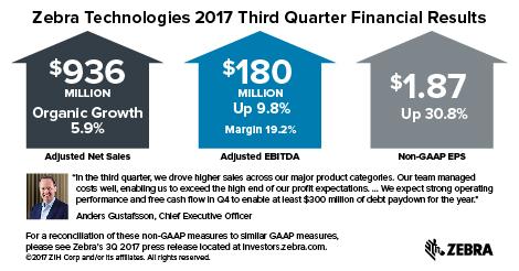 Zebra Technologies Rep...