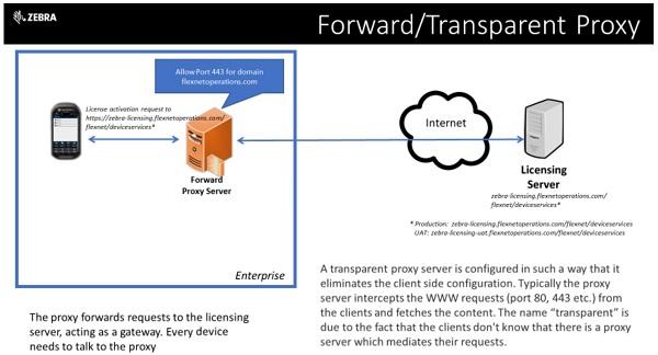 ZSL Licensing Server Connectivity   Zebra