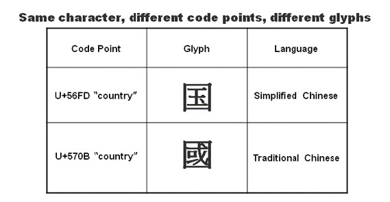 Printing Chinese Traditional, Chinese Simplified, Japanese
