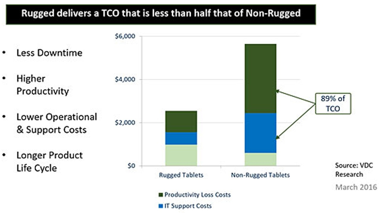 A table depicting the TCO difference between rugged and non\u002Drugged devices based on data from VDC Research reports.