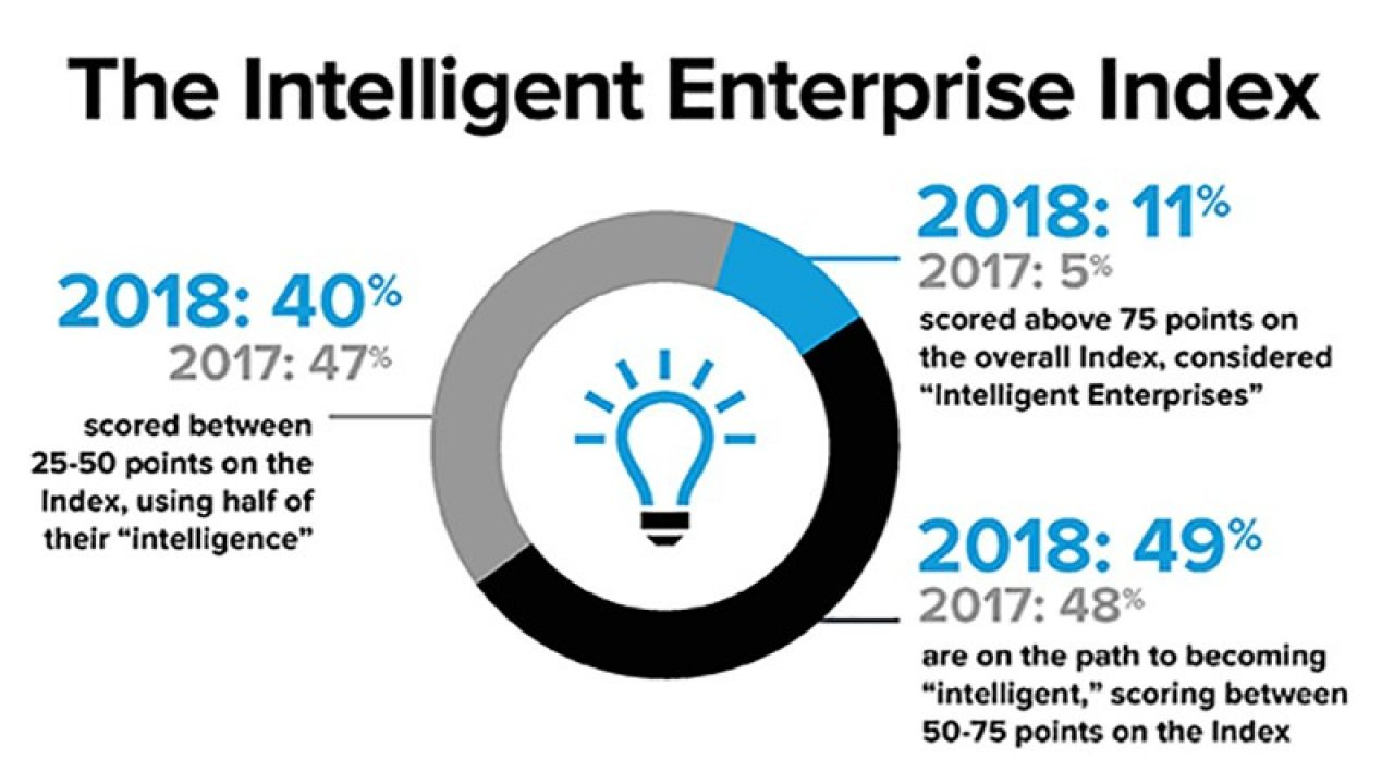 A snapshot of the 2018 Intelligent Enterprise Index results