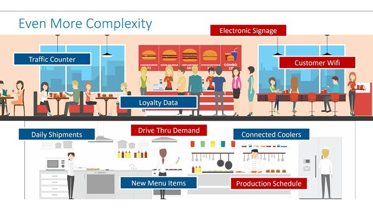 The complexity of the restaurant operating environment