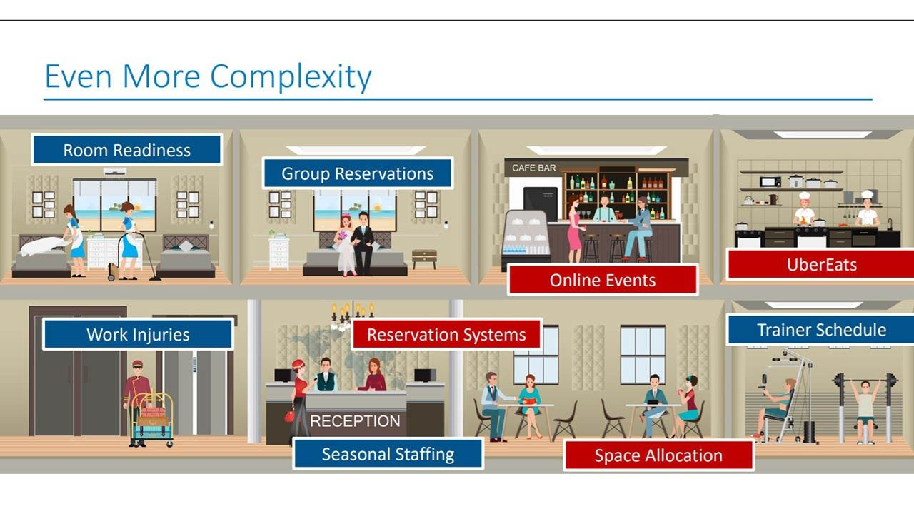 The complexity of the hospitality operating environment
