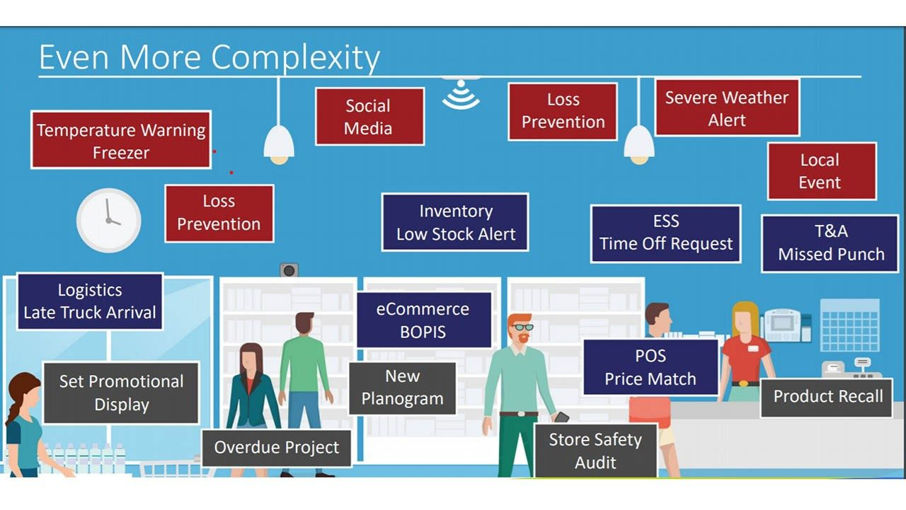 The complexity of the retail operating environment