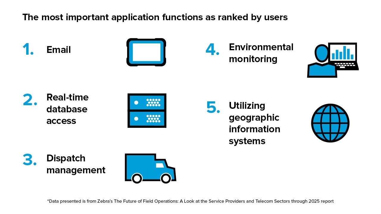 The most important applications to telcos
