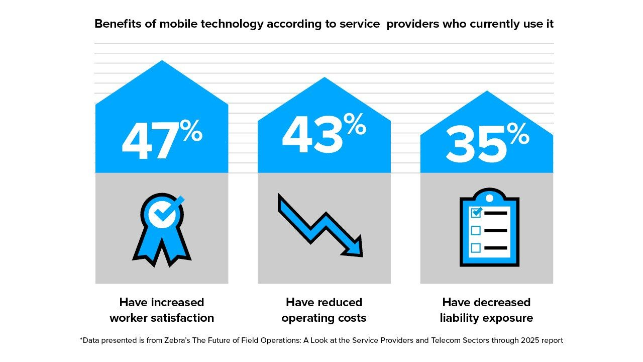 The benefits of technology according to telcos who use it.