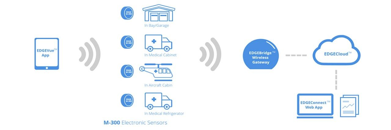 Diagram of how the EDGEVue app, M\u002D300 sensors, EDGEBridge and EDGEConnect work together in different applications