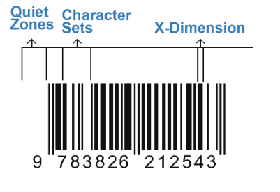 Components of a Barcode