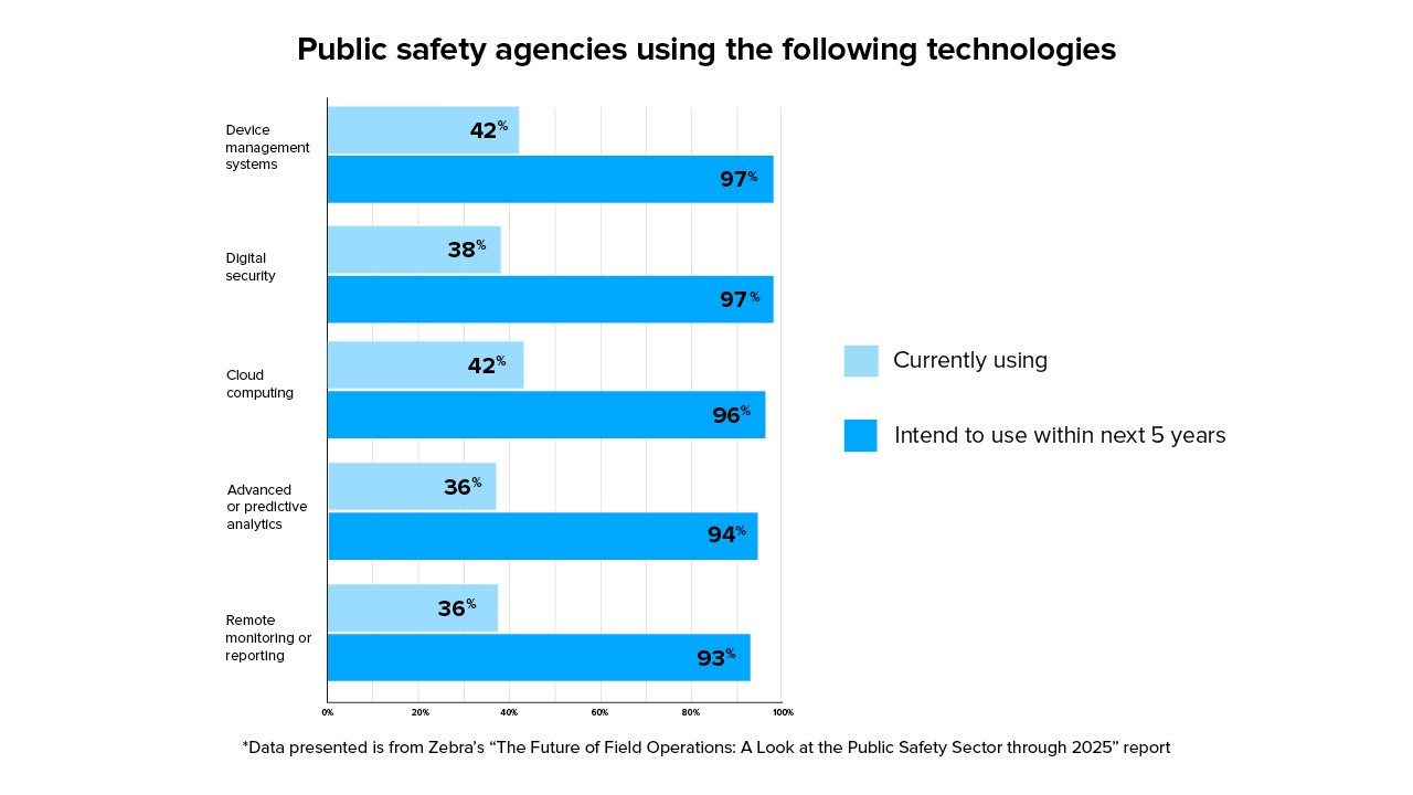 A chart from Zebra`s Critical Vision Study showing public safety agencies` current technology use