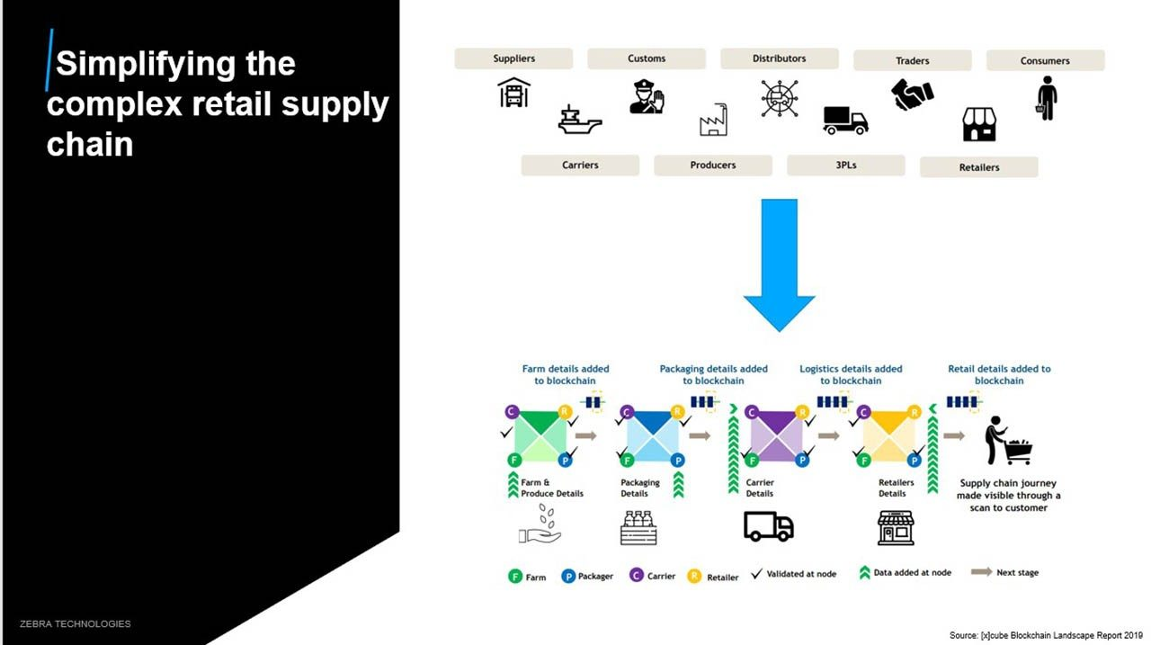 An image showing how blockchain\/DLT technology is used to simplify information sharing in complex supply chains