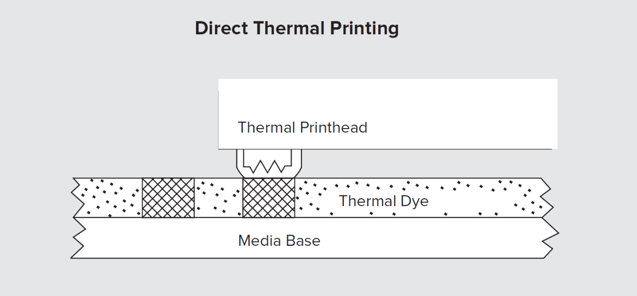 Diagram of Direct Thermal Printing