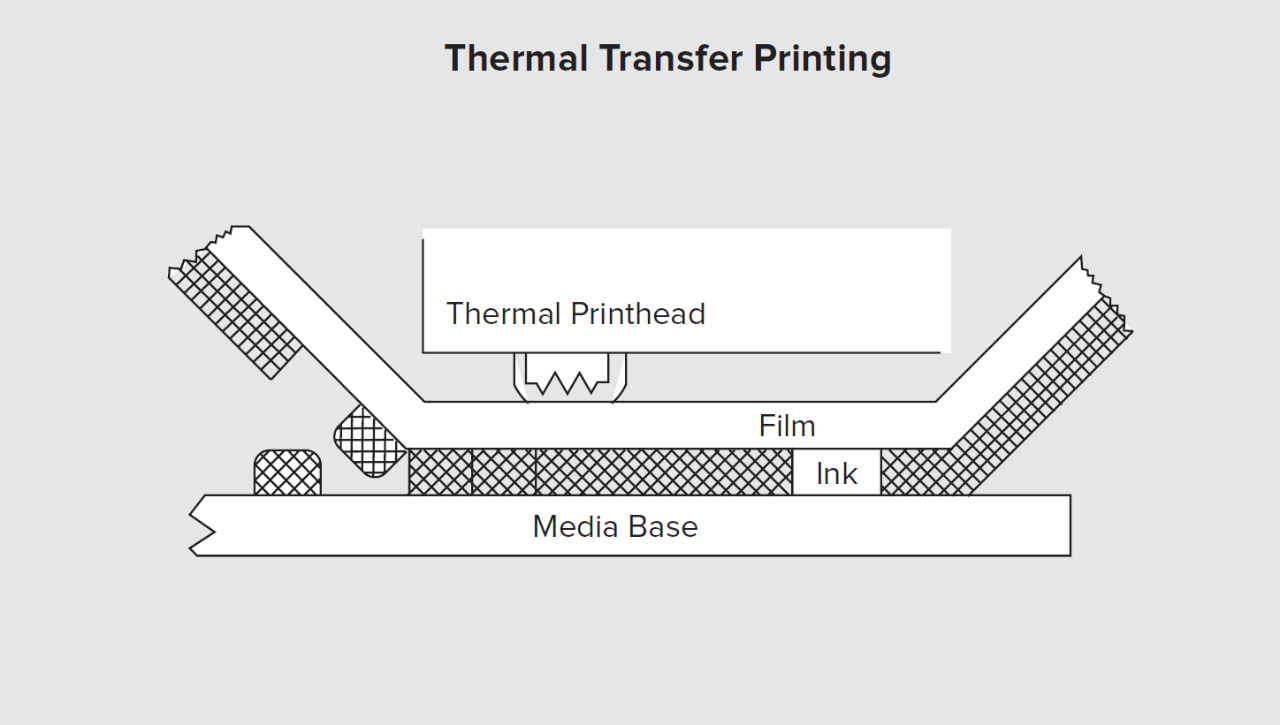 Diagram of Thermal Transfer Printing